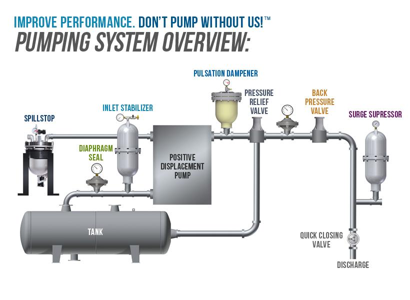 Pump accessories blacoh fluid control product overview diagram ccuart Images
